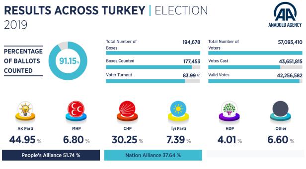 Valgresultat lokalvalg 2019 91
