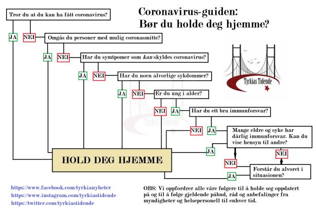 Coronavirus-diagram